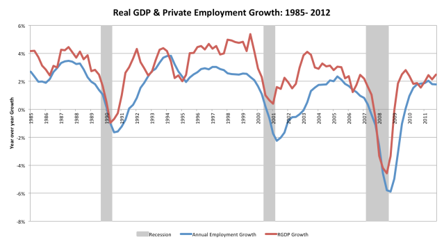 Emp and Output Growth