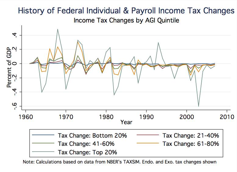 taxchanges_payrollandindividualincome