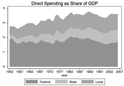 spending_govtype