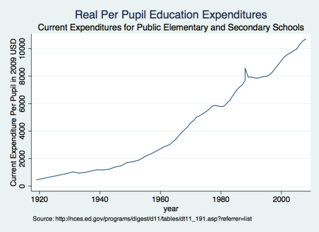 Long Run Education Expenditures