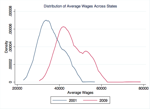 fig_avg_wages