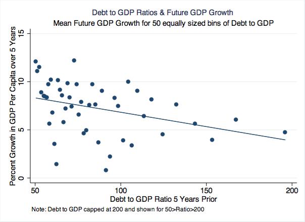 fig_debt_growth5year_bf